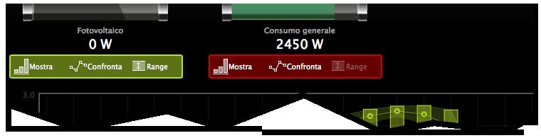 Opzioni di visualizzazione per i grafici di energia