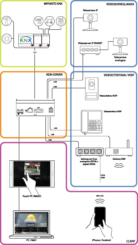 Schema di collegamento tra IKON SERVER e la rete VOIP