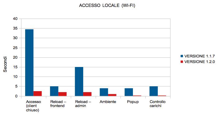 Confronto prestazioni in rete locale
